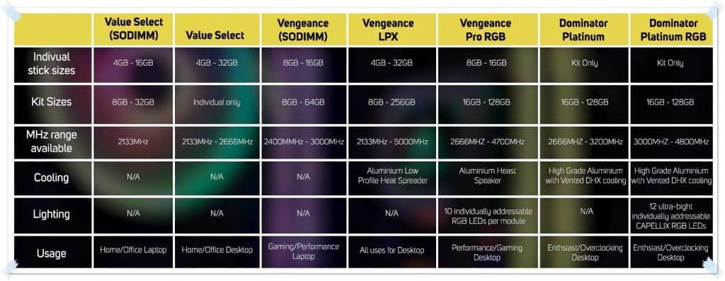Corsair Vengeance VS Dominator Comparison Chart