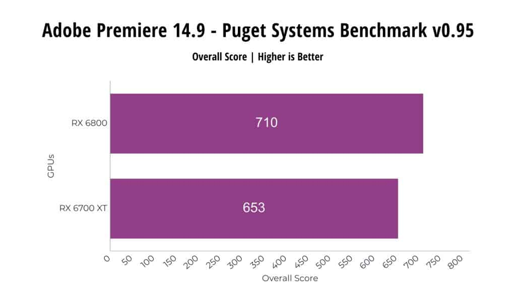 Adobe Premiere 14.9 RX 6800 vs RX 6700 XT
