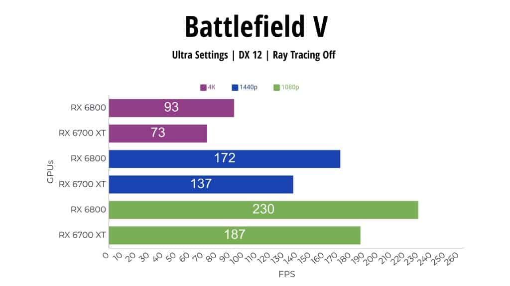 Battlefield V RX 6800 vs RX 6700 XT