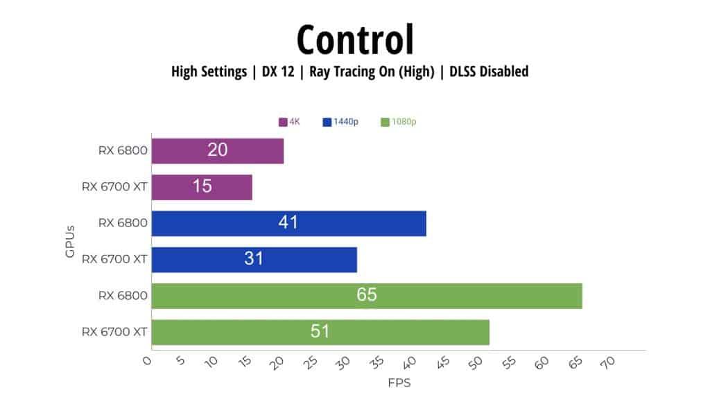 Control RX 6800 vs RX 6700 XT