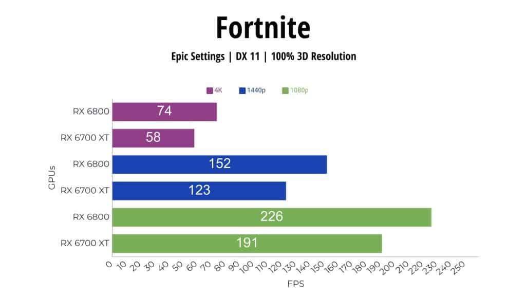 Fortnite RX 6800 vs RX 6700 XT