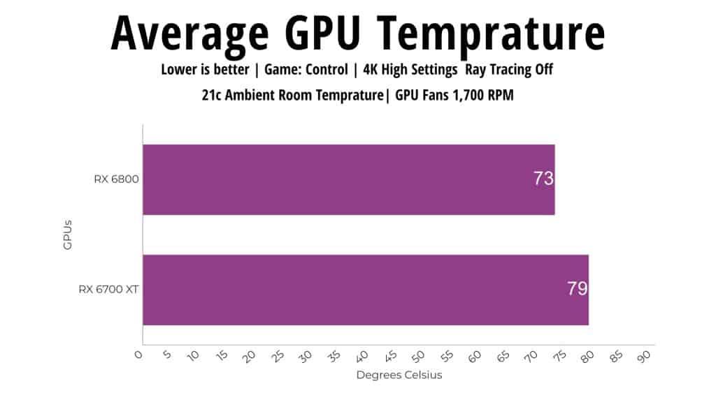 GPU Temp RX 6800 vs RX 6700 XT