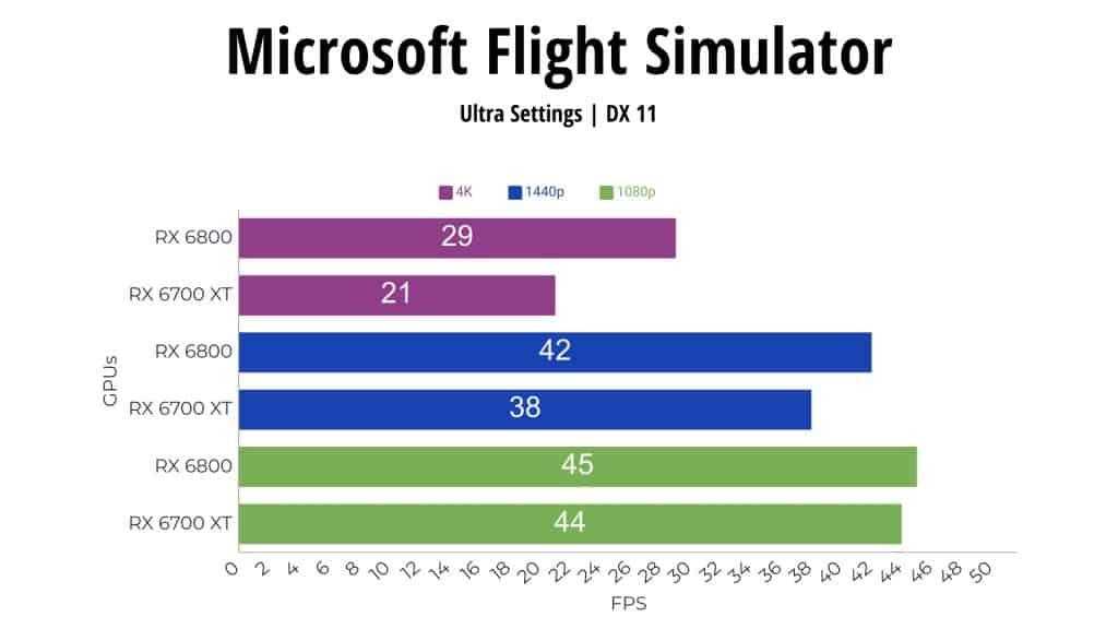 Microsoft Flight Simulator RX 6800 vs RX 6700 XT
