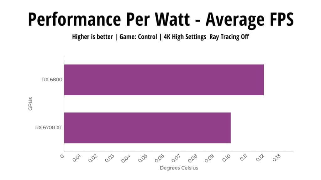 Performance per watt RX 6800 vs RX 6700 XT