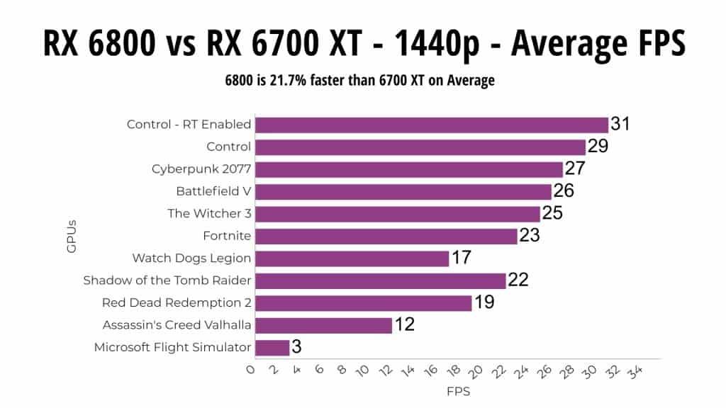 RX 6800 vs RX 6700 XT 1440p