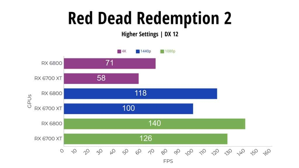 Red Dead Redemption RX 6800 vs RX 6700 XT