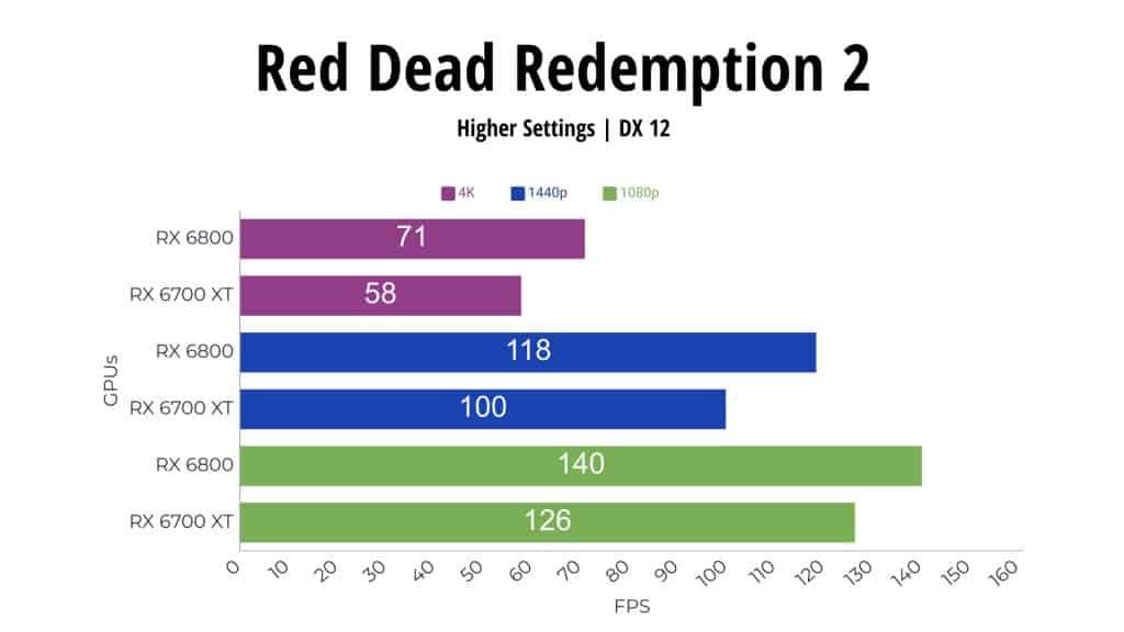 Red Dead Redemption RX 6800 vs RX 6700 XT