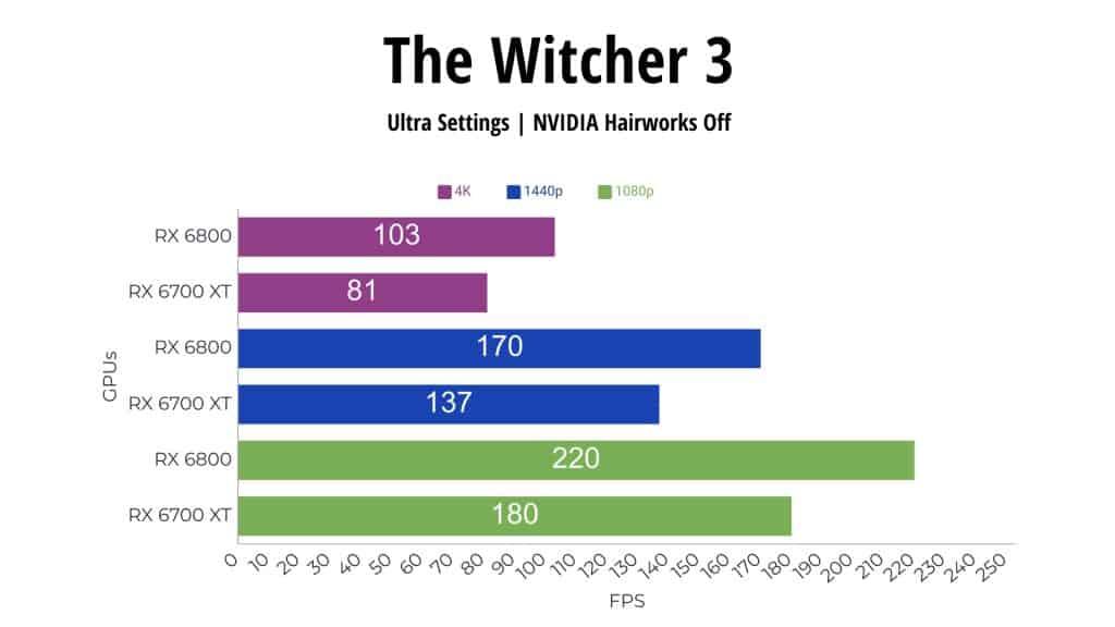 The Witcher 3 RX 6800 vs RX 6700 XT