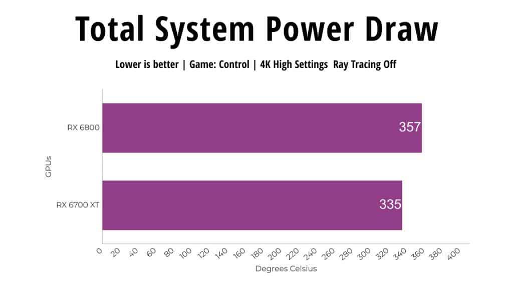 Total System Power Draw RX 6800 vs RX 6700 XT