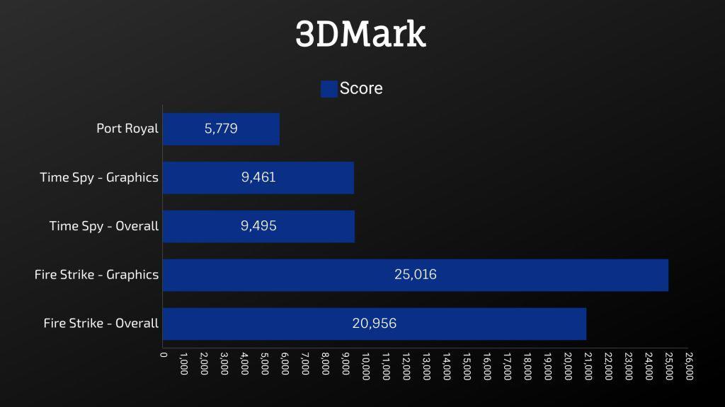 Gigabyte Aero 15 2021 3DMark