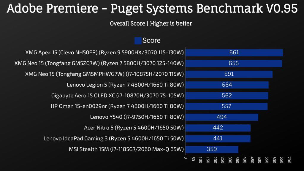 Gigabyte Aero 15 2021 Adobe Premiere Puget Systems Bencmarch V0.95