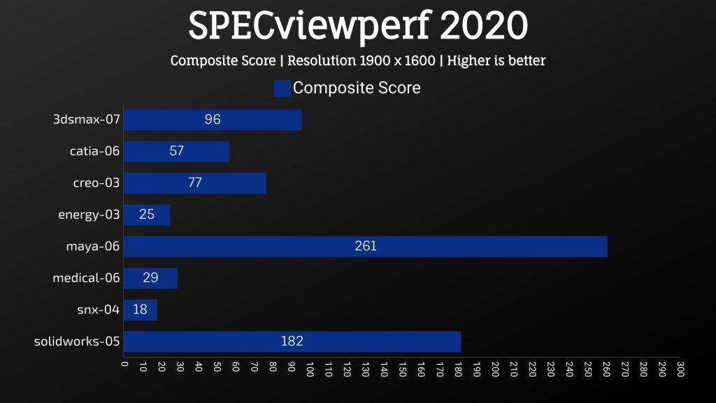 Gigabyte Aero 15 2021 SPECviewperf 2020