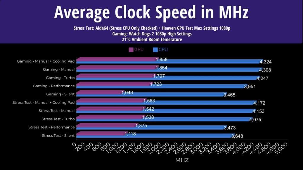 ASUS Scar 15 Average Clock Speed