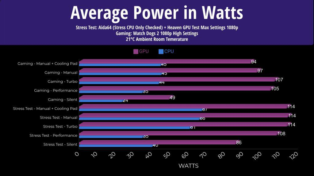 ASUS Scar 15 Average Power in Watts