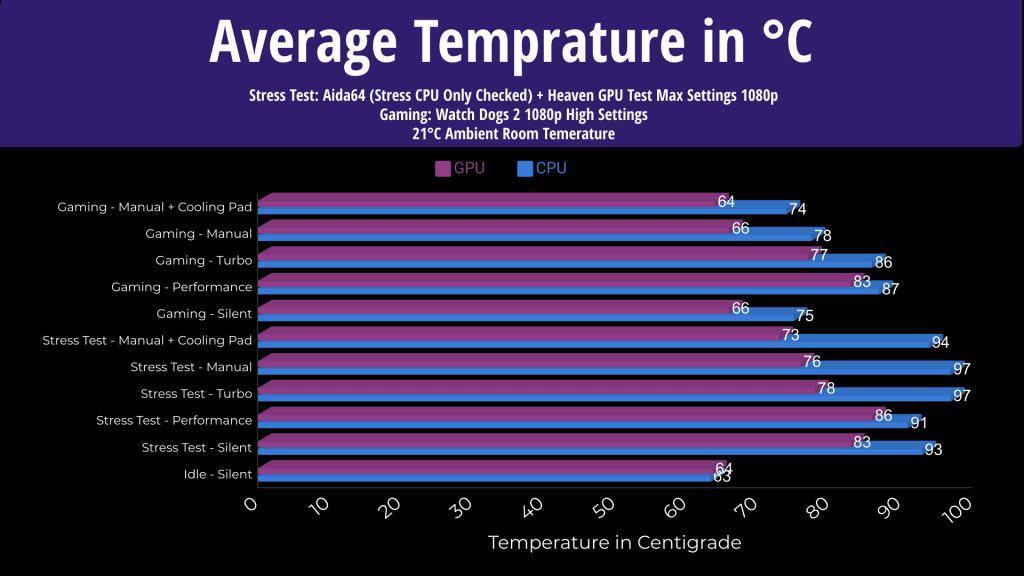 ASUS Scar 15 Average Temprature