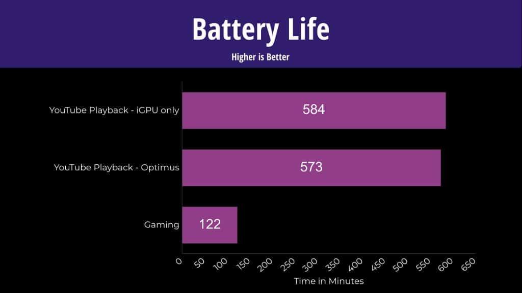 ASUS Scar 15 Battery Life