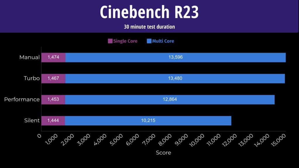 ASUS Scar 15 Benchmarks - Cinebench R23