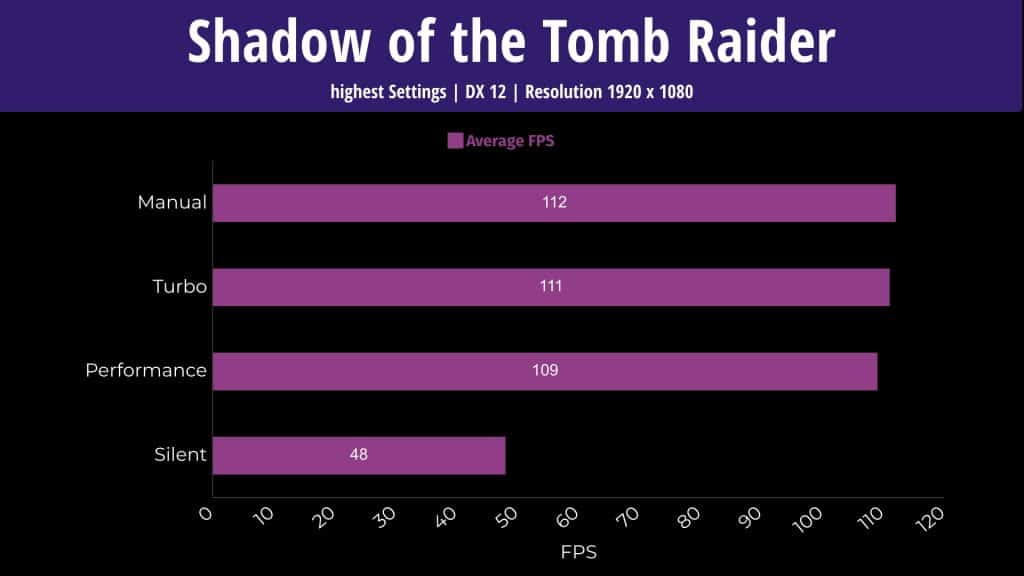 ASUS Scar 15 Benchmarks - Shadow of the Tomb Raider