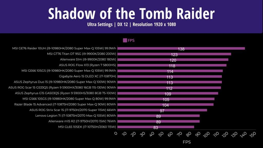 ASUS Scar 15 Gaming Benchmarks - Shadow of the Tomb Raider