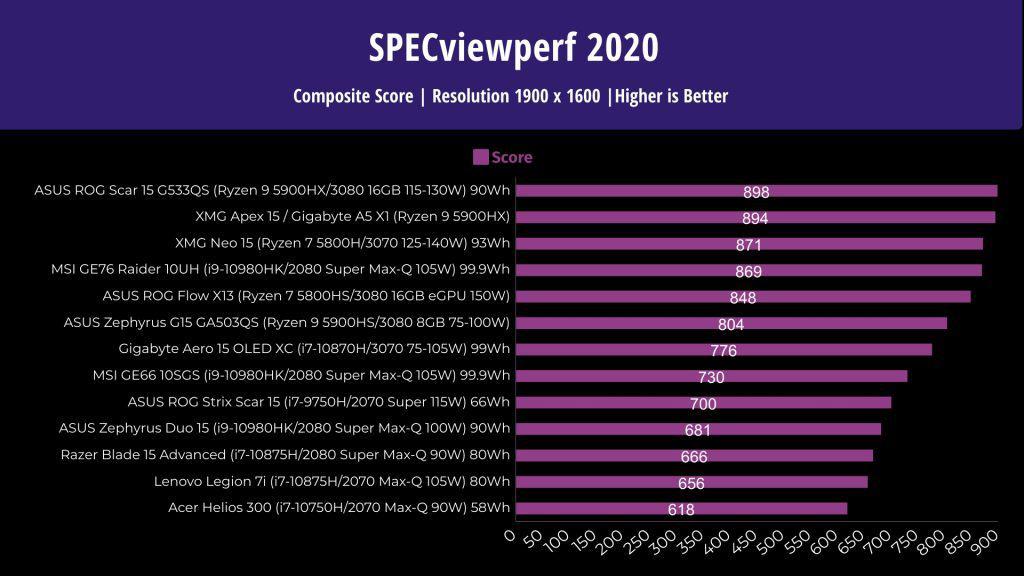 ASUS Scar 15 - SPECviewperf