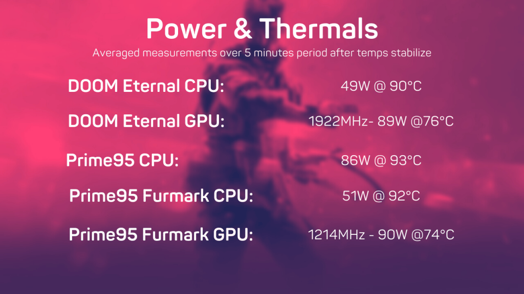 Acer Predator Helios 300 Power & Thermals