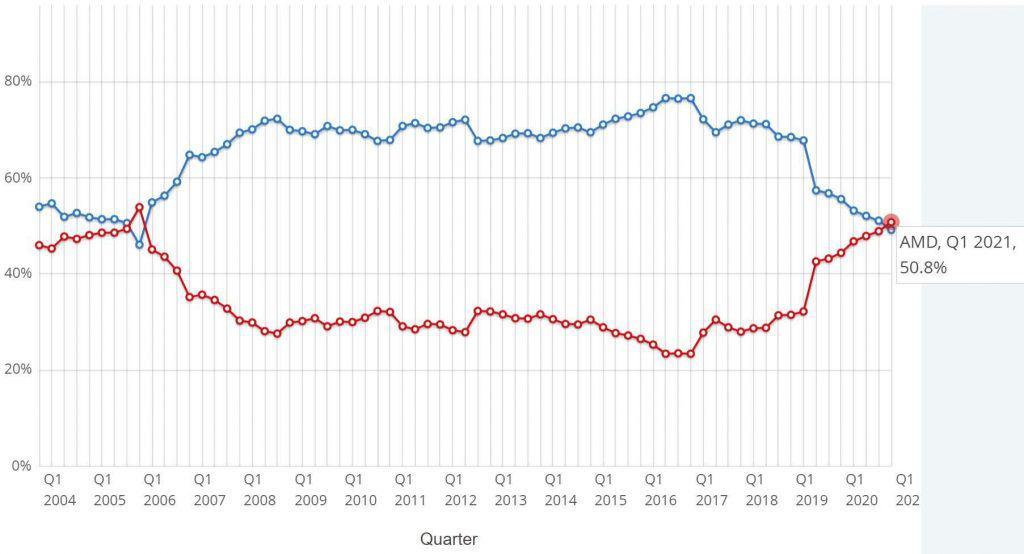 Intel vs. AMD 2004-2021
