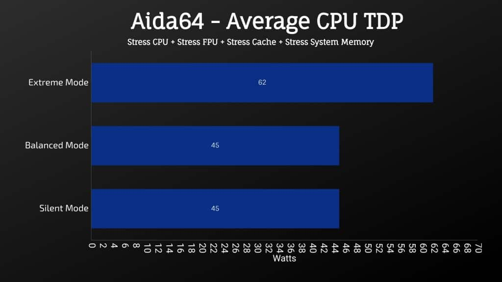 MSI GL65 Leopard 2020 - Aida64 - Average CPU TDP