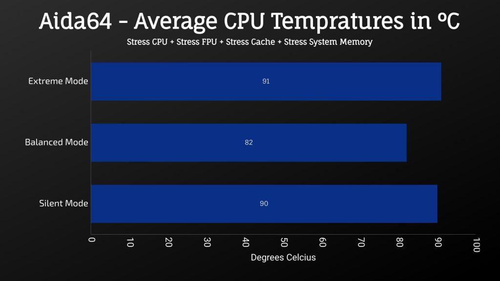 MSI GL65 Leopard 2020 - Aida64 - Average CPU Temprature in C