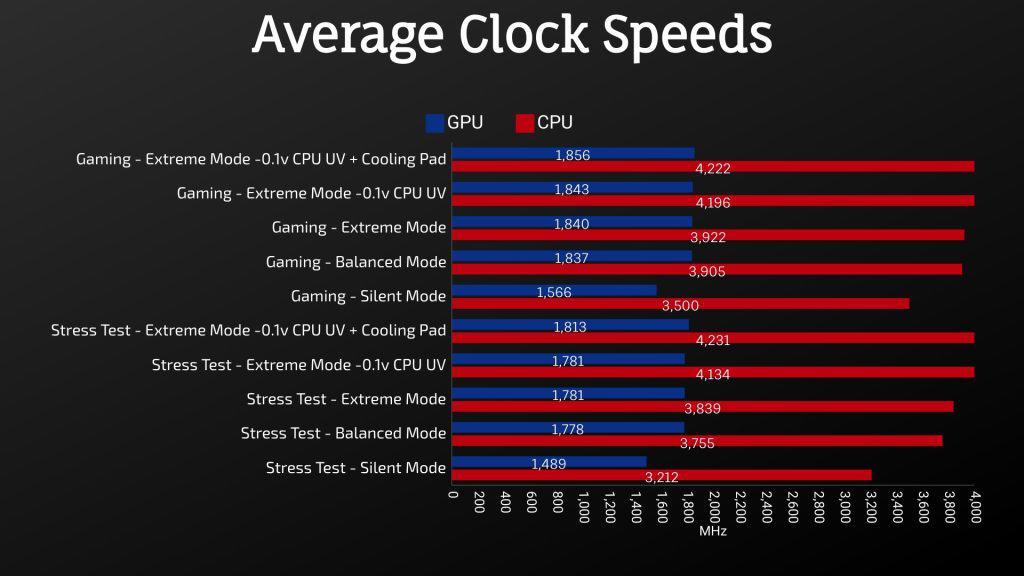 MSI GL65 Leopard 2020 - Average Clock Speeds