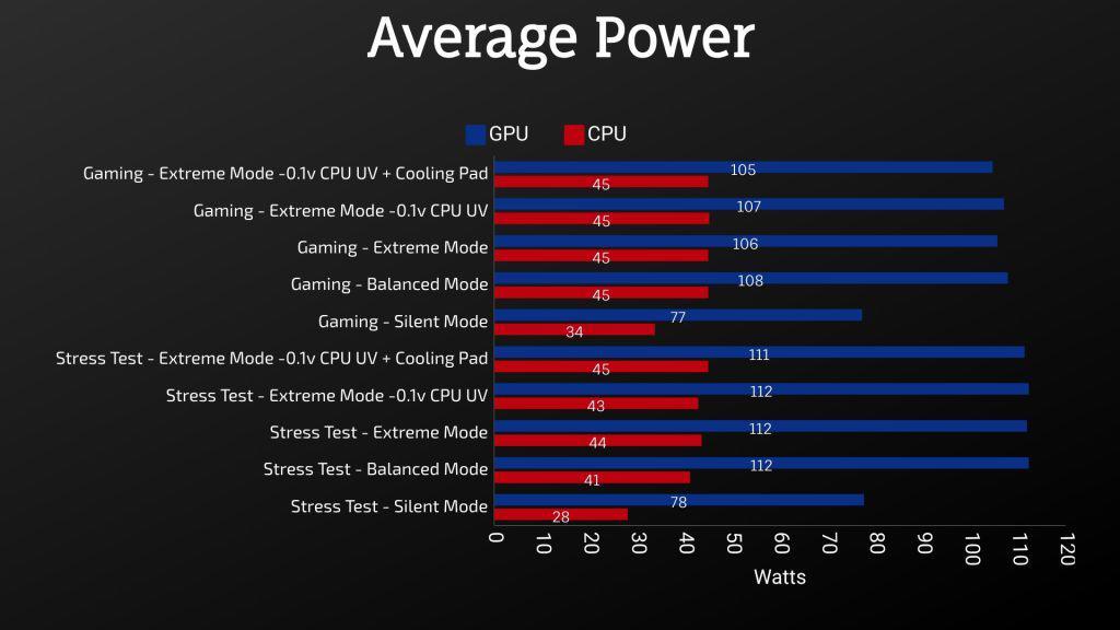 MSI GL65 Leopard 2020 - Average Power