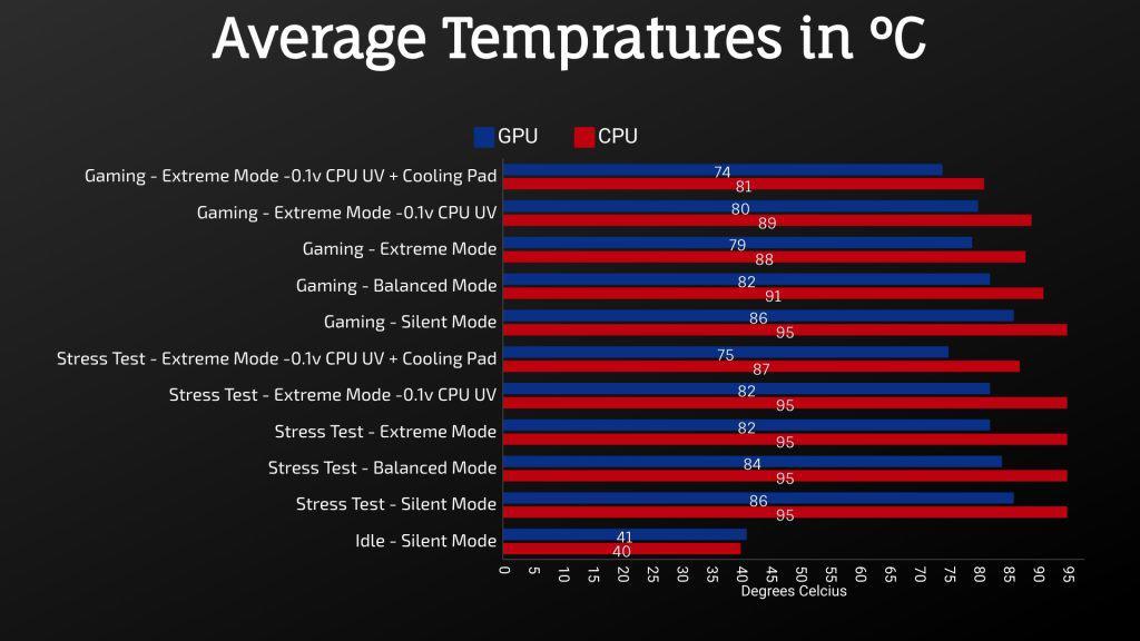 MSI GL65 Leopard 2020 - Average Tempratures