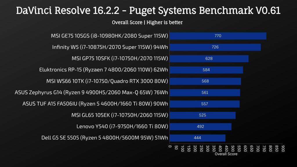 MSI GL65 Leopard 2020 - DaVinci Resolve 16.2.2 - Puget Systems Benchmark V0.61