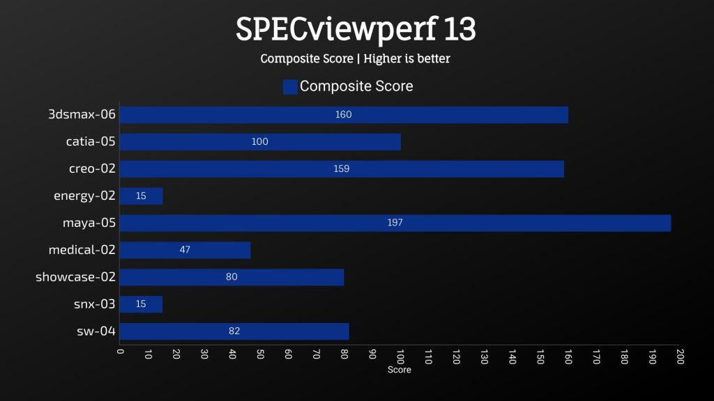 MSI GL65 Leopard 2020 - SPECviewperf 13