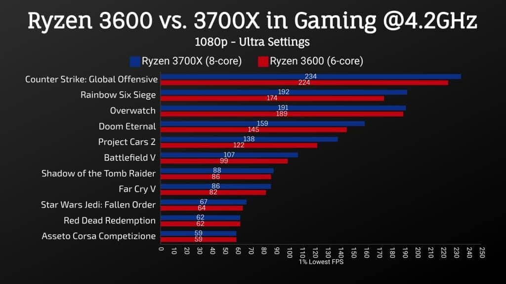 Ryzen 3700X vs. 3600 @4.2GHz - 1% Lowest FPS
