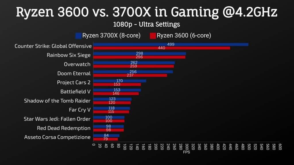 Ryzen 3700X vs. 3600 @4.2GHz - Avg. FPS