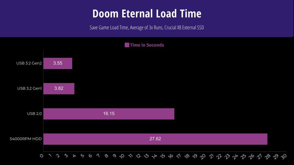 Doom Eternal Load Time
