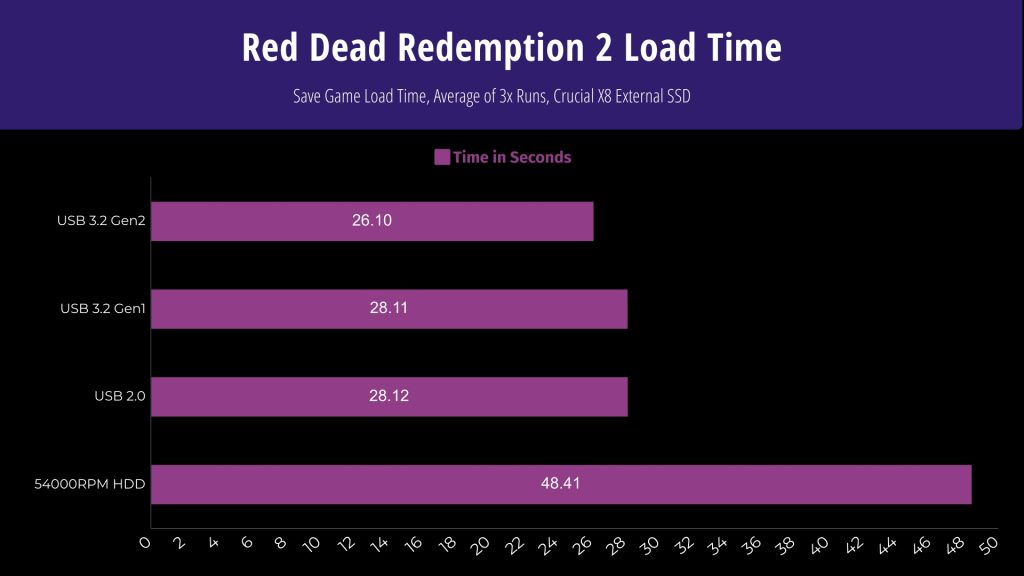 Red Dead Redemption 2 Load Time