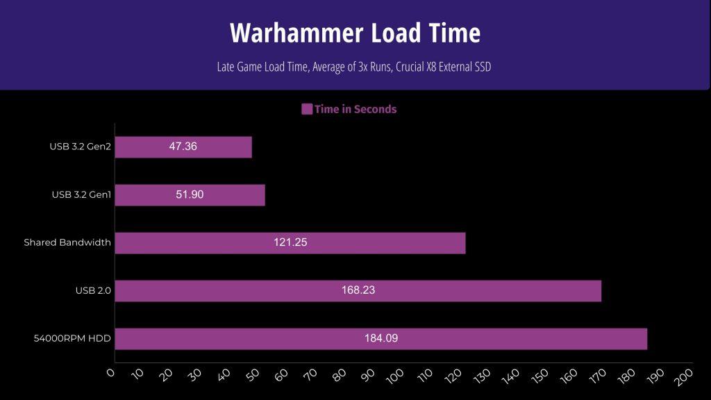 Warhammer Load Time on shared Bandwidth